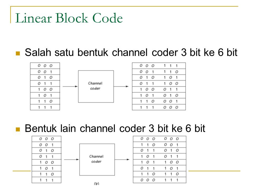 Linear Block Code Salah satu bentuk channel coder 3 bit ke 6 bit