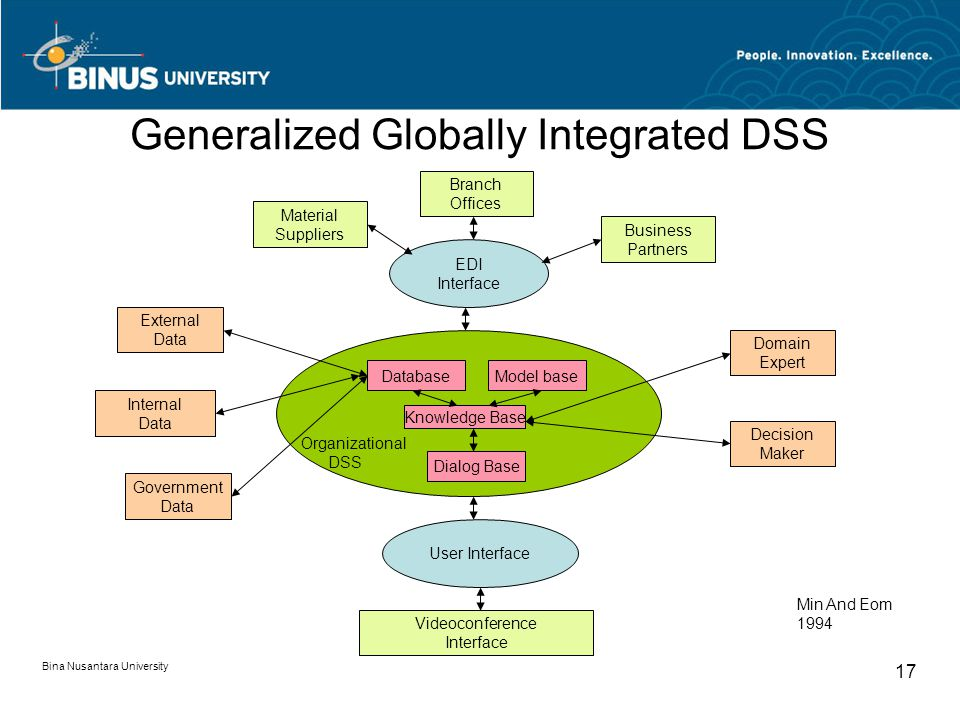 Generalized Globally Integrated DSS