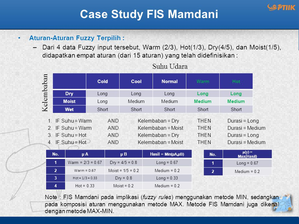 Case Study FIS Mamdani Suhu Udara Kelembaban