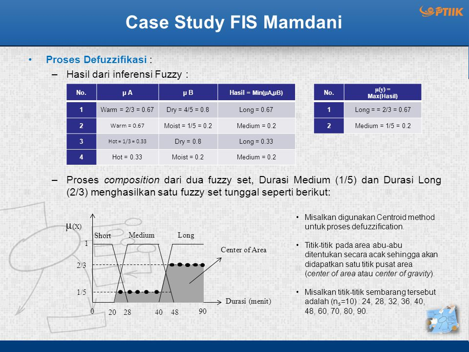 Case Study FIS Mamdani µ(X) Proses Defuzzifikasi :