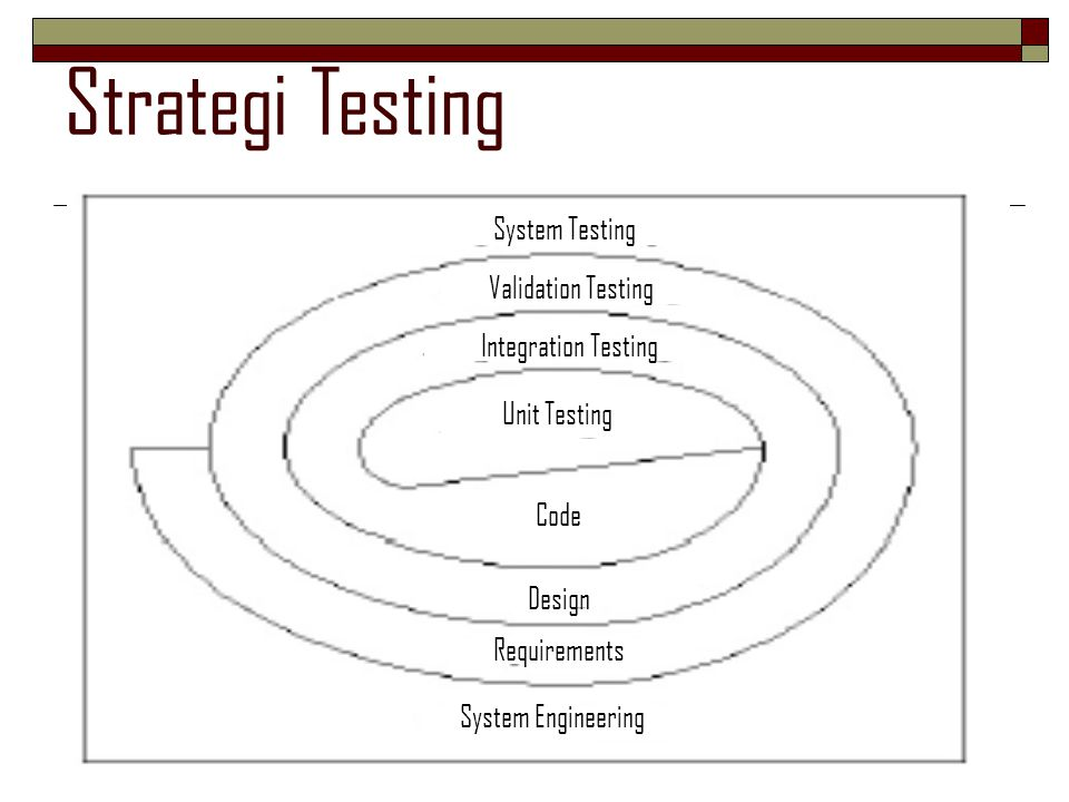 Strategi Testing System Testing Validation Testing Integration Testing