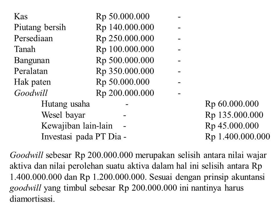 Kas Rp 50.000.000 - Piutang bersih Rp 140.000.000 - Persediaan Rp 250.000.000 - Tanah Rp 100.000.000 -