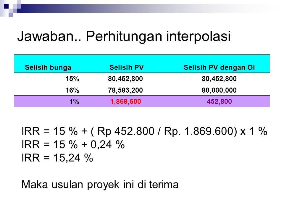 Jawaban.. Perhitungan interpolasi