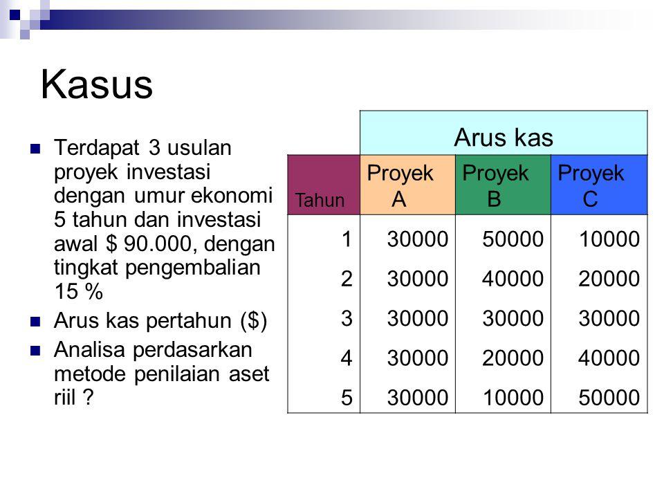 Kasus Arus kas Proyek A Proyek B Proyek C 1 30000 50000 10000 2 40000