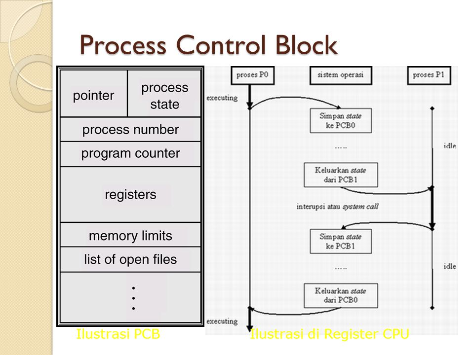 Process Control Block Ilustrasi PCB Ilustrasi di Register CPU