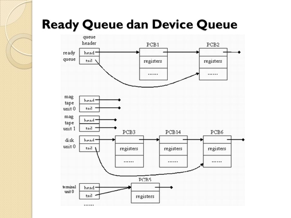 Ready Queue dan Device Queue