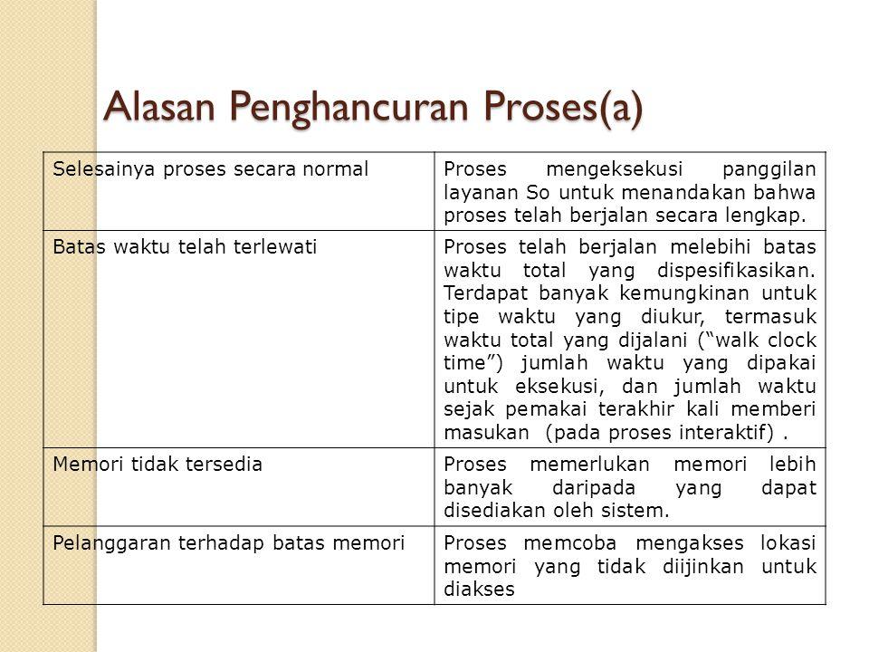 Alasan Penghancuran Proses(a)