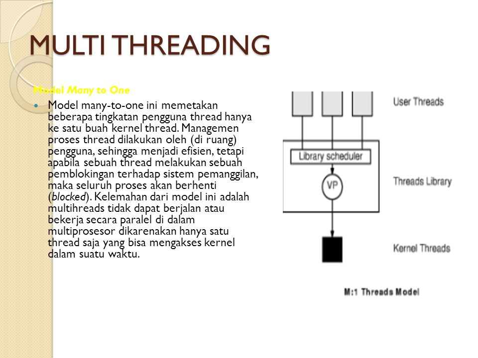 MULTI THREADING Model Many to One.