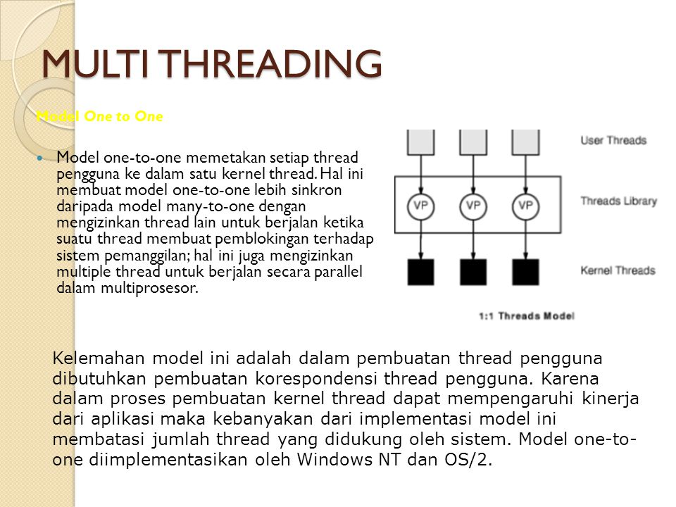 MULTI THREADING Model One to One.