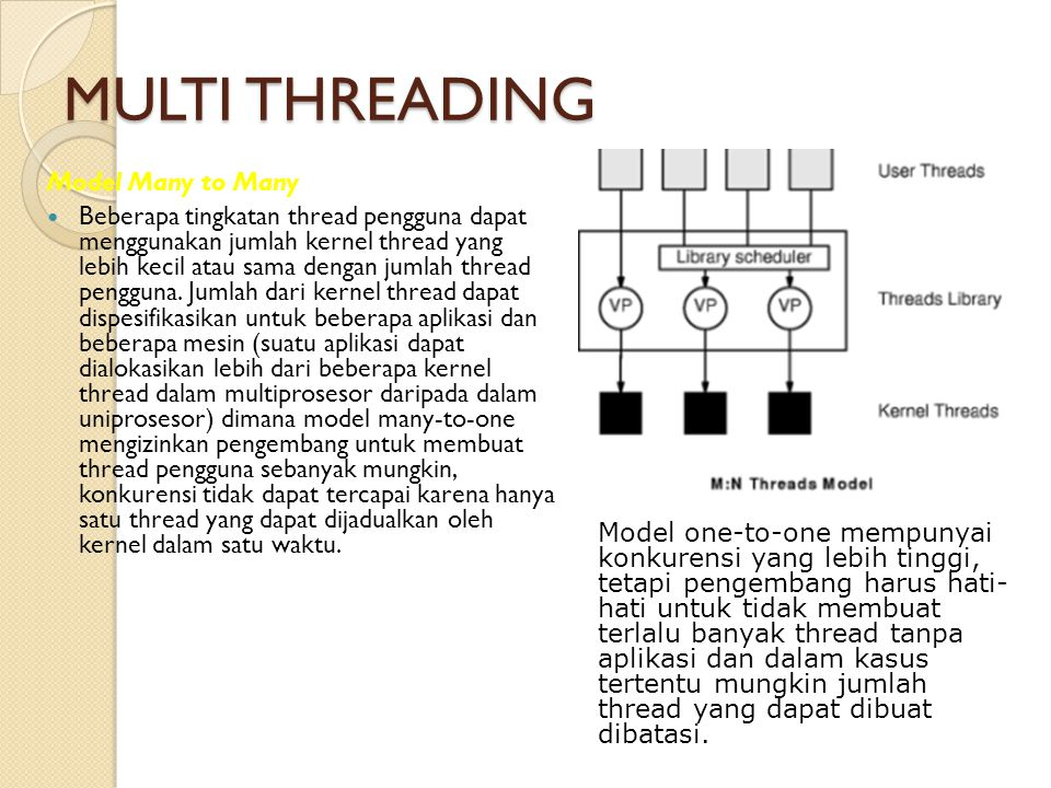 MULTI THREADING Model Many to Many