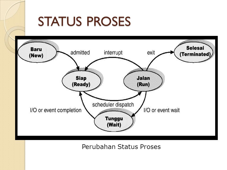 STATUS PROSES Perubahan Status Proses