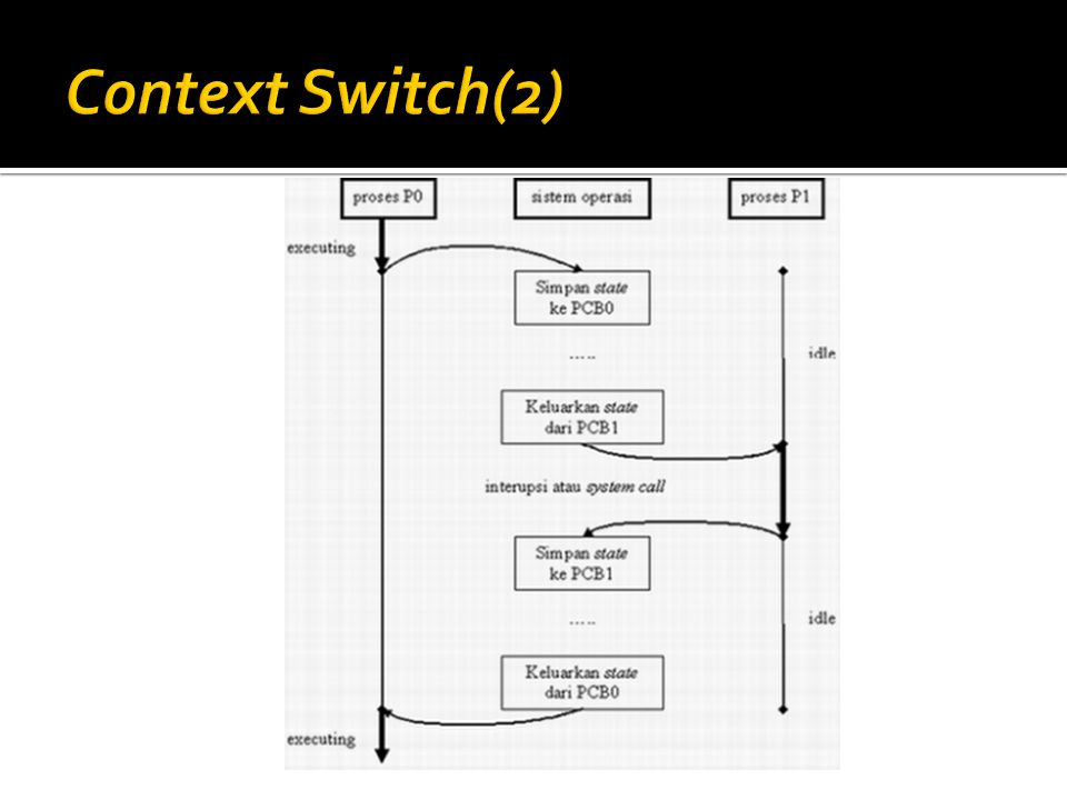 Context Switch(2)