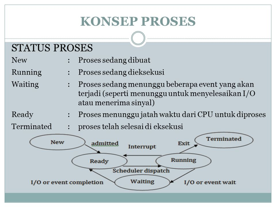 KONSEP PROSES STATUS PROSES New : Proses sedang dibuat Running