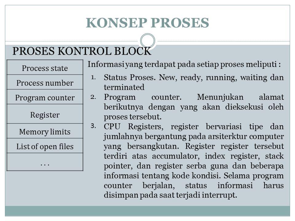 KONSEP PROSES PROSES KONTROL BLOCK