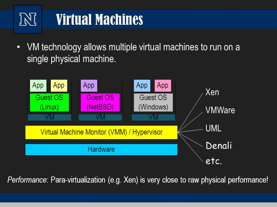 Virtual Machine Monitor (VMM) / Hypervisor