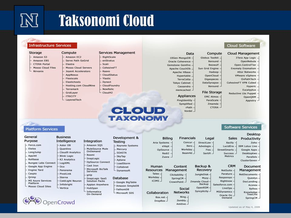 Taksonomi Cloud http://www.opencrowd.com/assets/images/views/views_cloud-tax-lrg.png
