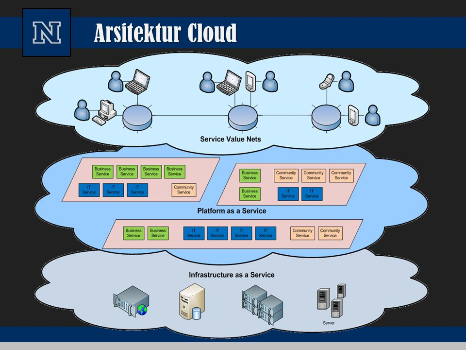 Arsitektur Cloud