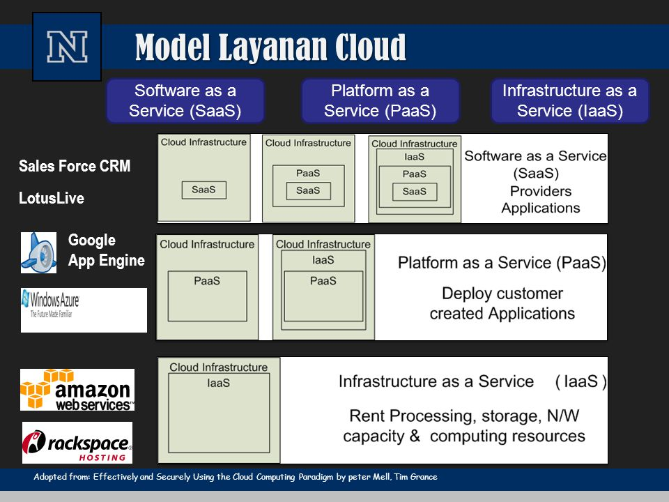 Model Layanan Cloud Software as a Service (SaaS)