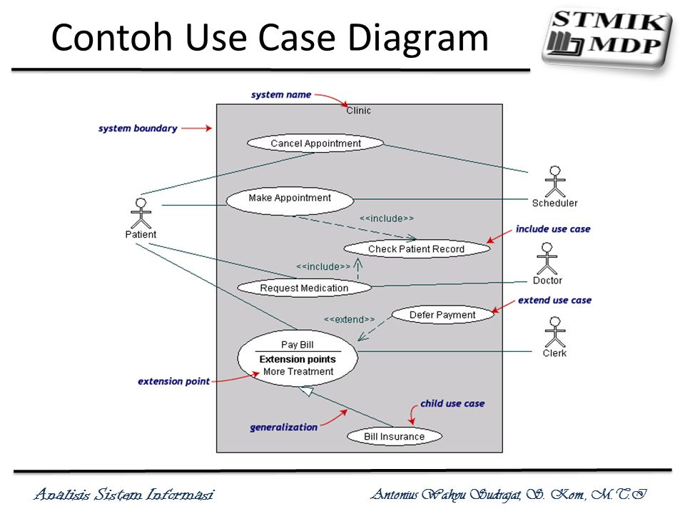Contoh Use Case Diagram