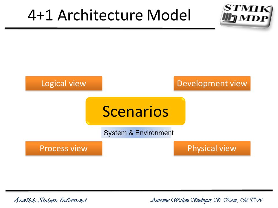 4+1 Architecture Model Scenarios Logical view Development view