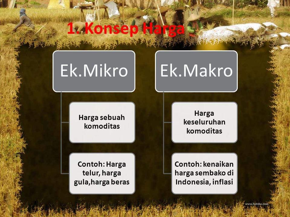 Ek.Mikro Ek.Makro 1. Konsep Harga Harga sebuah komoditas