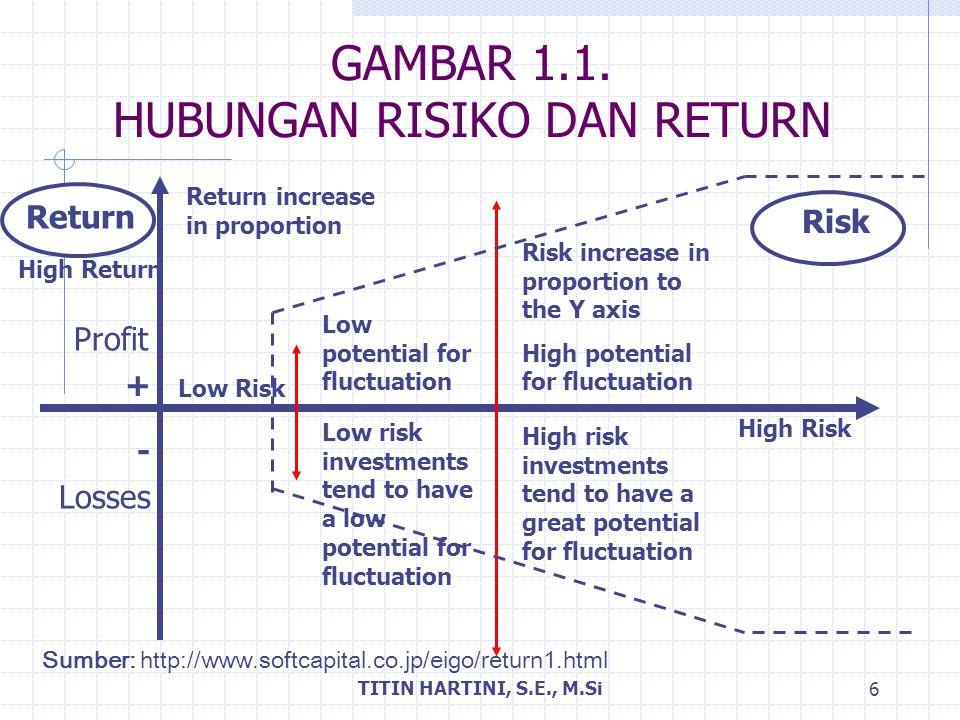 GAMBAR 1.1. HUBUNGAN RISIKO DAN RETURN