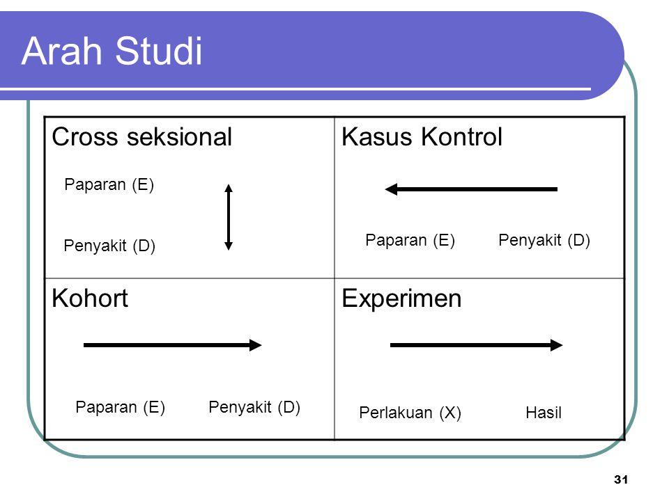 Arah Studi Cross seksional Kasus Kontrol Kohort Experimen Paparan (E)