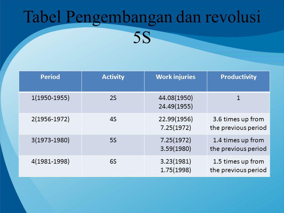 Tabel Pengembangan dan revolusi 5S