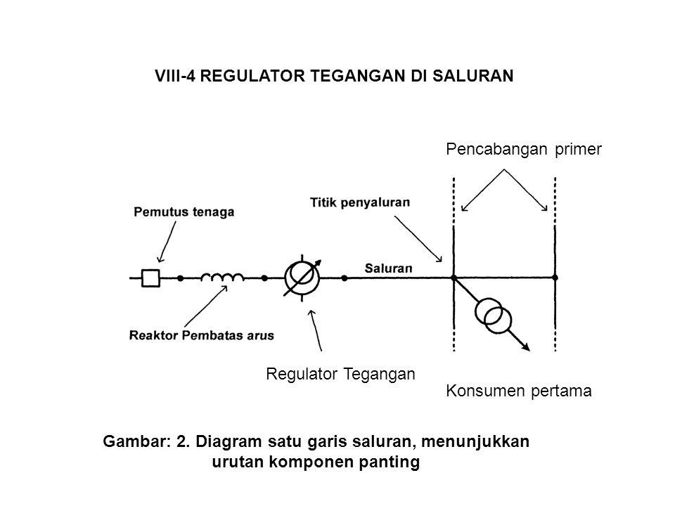 VIII-4 REGULATOR TEGANGAN DI SALURAN urutan komponen panting