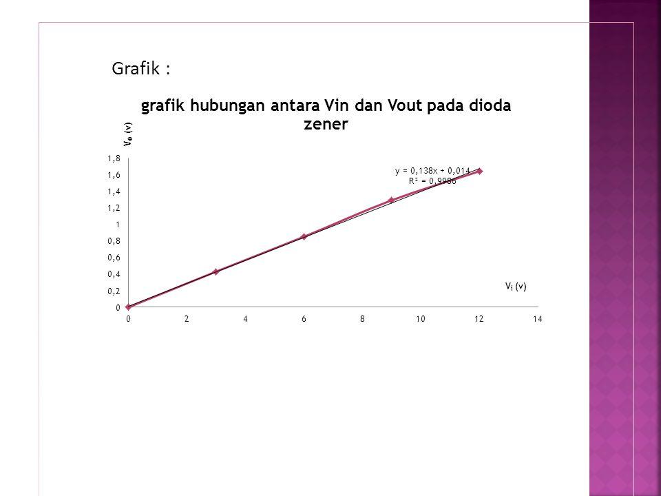 Grafik :