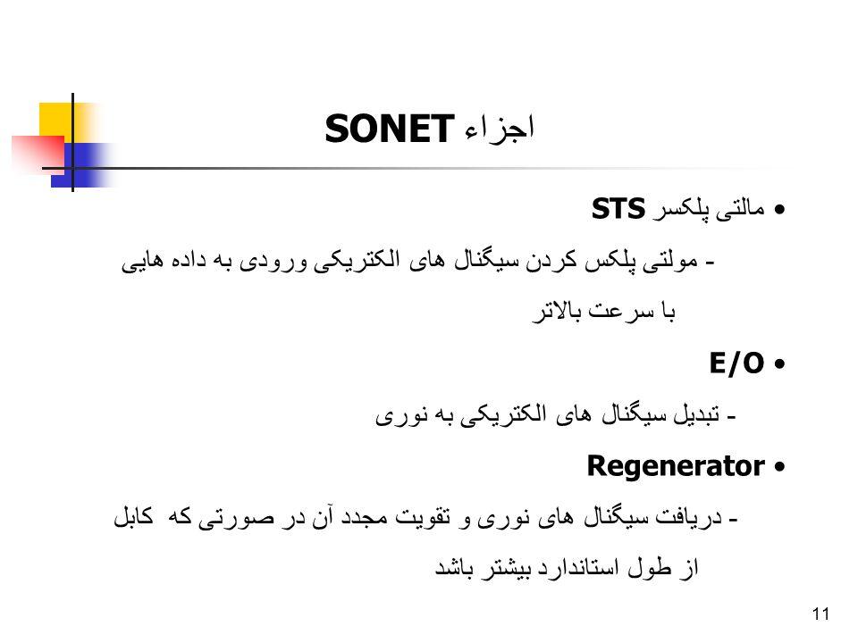 اجزاء SONET مالتی پلکسر STS
