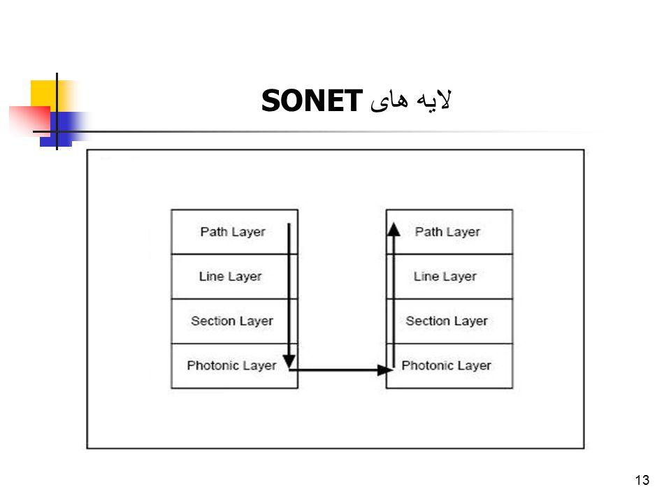 لایه های SONET