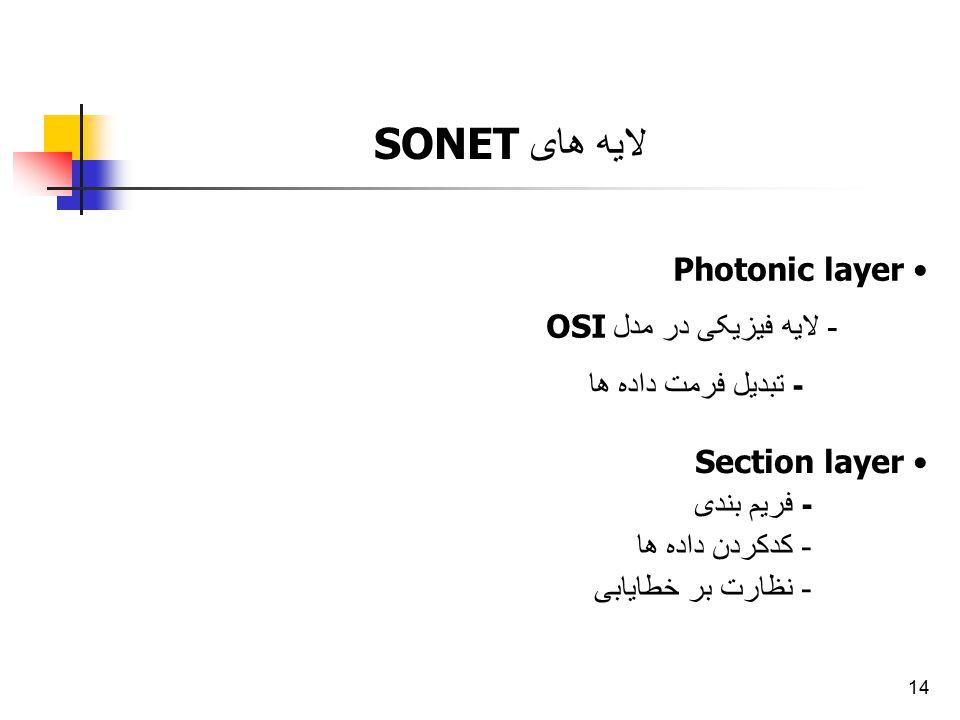 لایه های SONET Photonic layer - لایه فیزیکی در مدل OSI