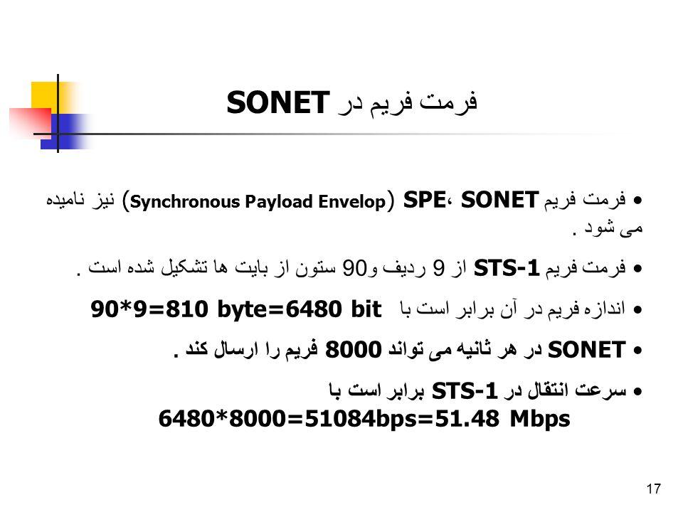 فرمت فریم در SONET فرمت فریم SONET ،SPE (Synchronous Payload Envelop) نیز نامیده می شود .