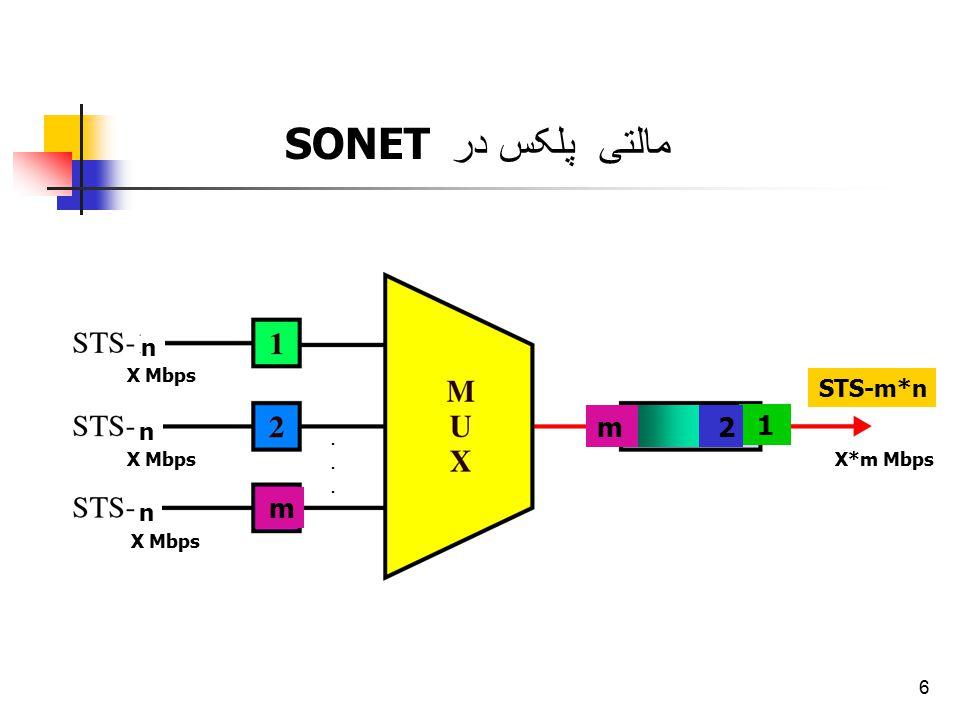 مالتی پلکس در SONET m 2 1 m n STS-m*n n n X Mbps X Mbps X*m Mbps