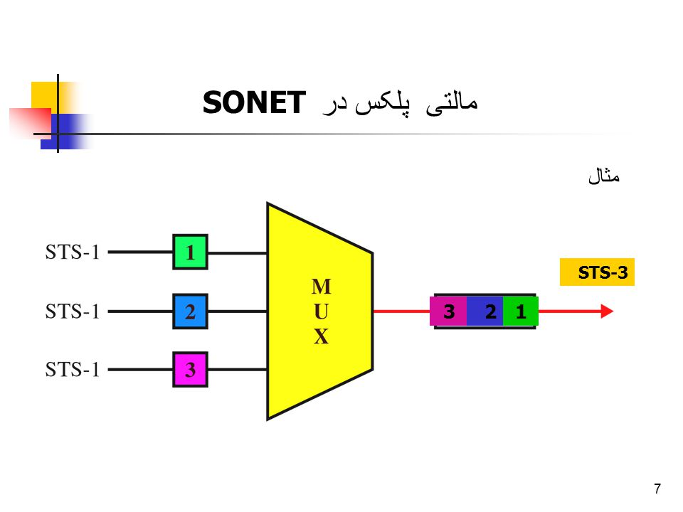 مالتی پلکس در SONET مثال STS-3 3 2 1