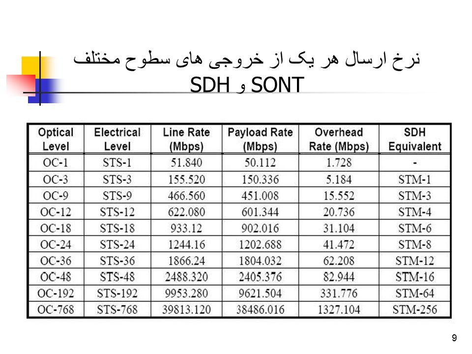 نرخ ارسال هر یک از خروجی های سطوح مختلف SONT و SDH