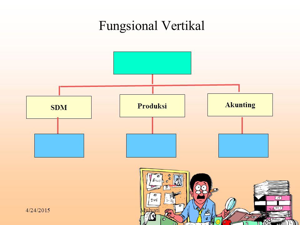 Fungsional Vertikal Akunting SDM Produksi 4/14/2017 Mulyati