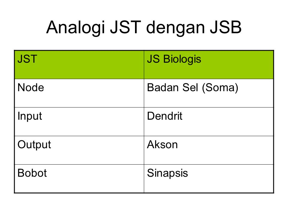 Analogi JST dengan JSB JST JS Biologis Node Badan Sel (Soma) Input