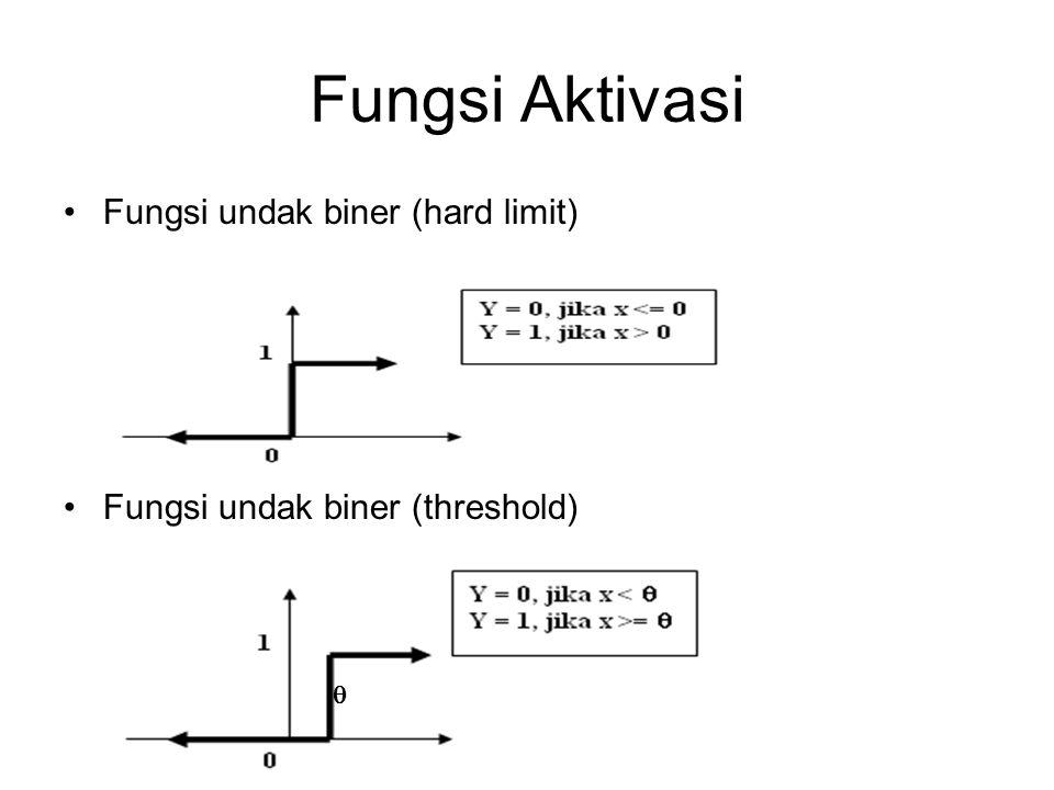 Fungsi Aktivasi Fungsi undak biner (hard limit)