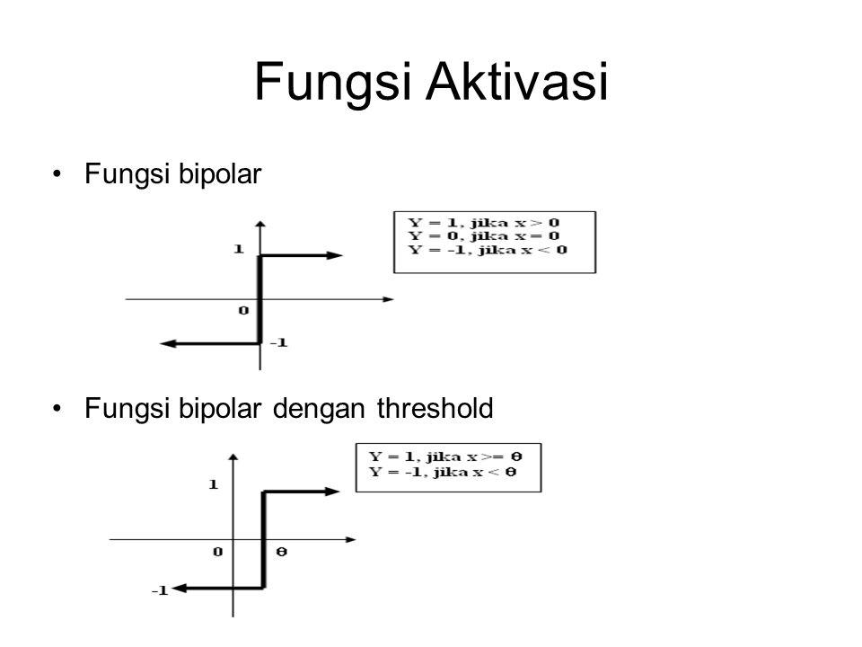 Fungsi Aktivasi Fungsi bipolar Fungsi bipolar dengan threshold