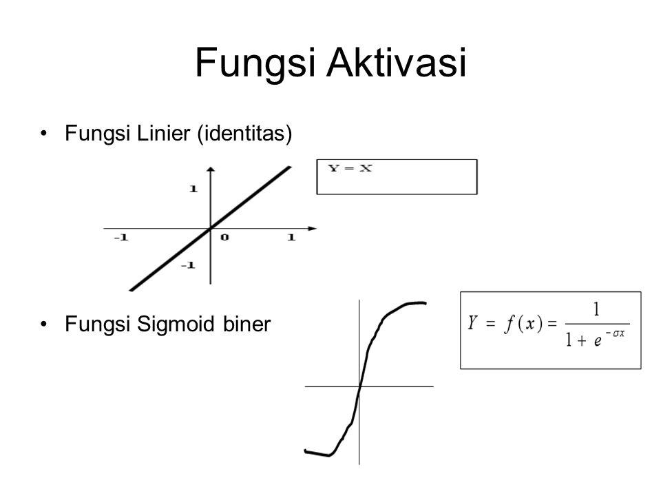 Fungsi Aktivasi Fungsi Linier (identitas) Fungsi Sigmoid biner