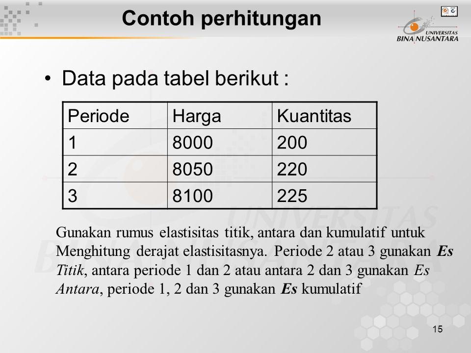 Data pada tabel berikut :