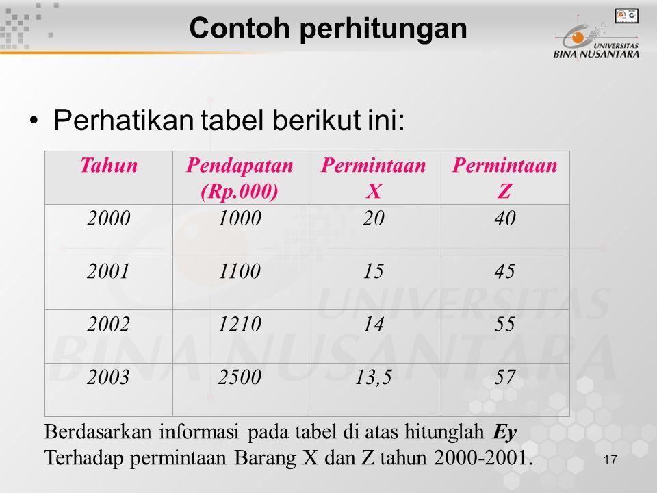 Perhatikan tabel berikut ini: