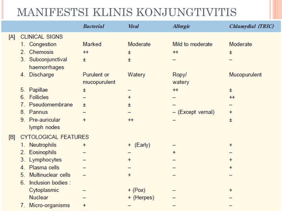 MANIFESTSI KLINIS KONJUNGTIVITIS