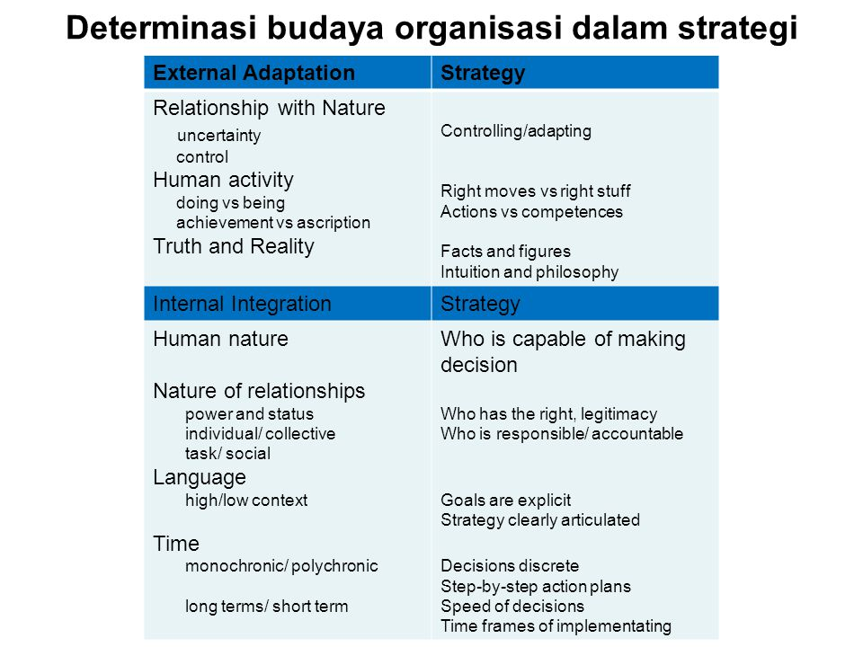 Determinasi budaya organisasi dalam strategi