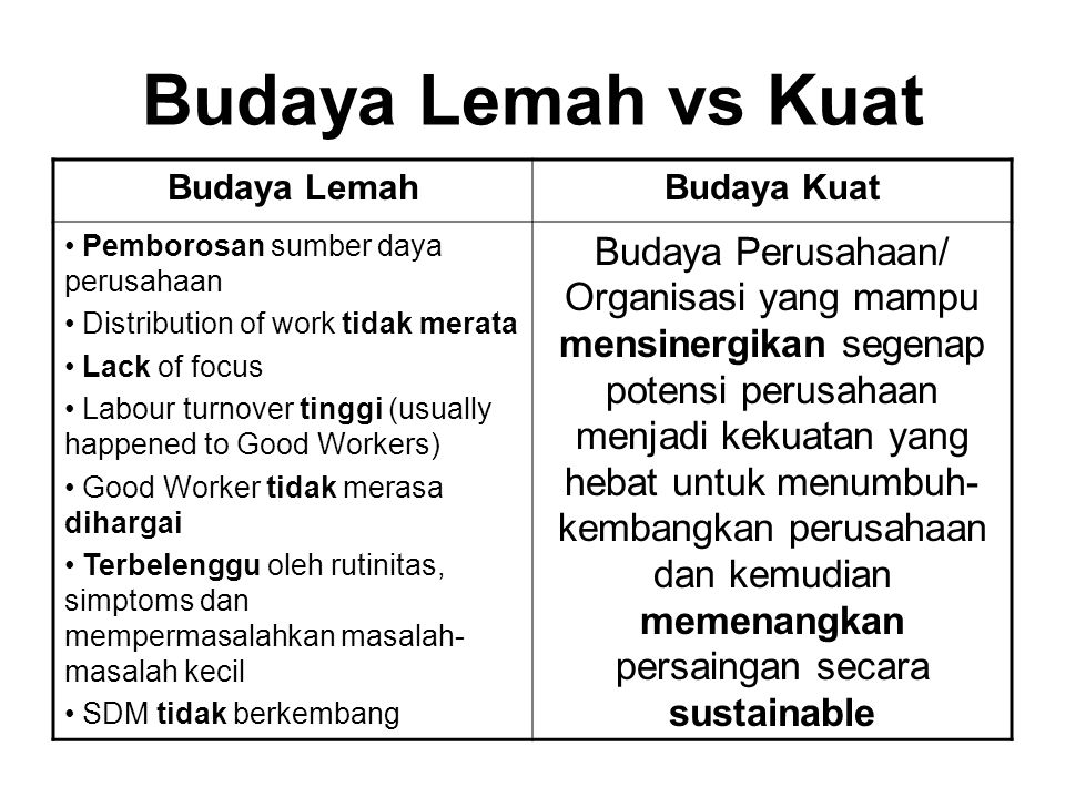 Budaya Lemah vs Kuat Budaya Lemah. Budaya Kuat. Pemborosan sumber daya perusahaan. Distribution of work tidak merata.