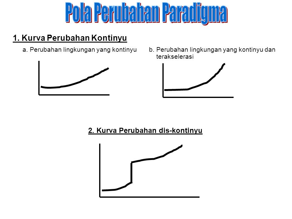 Pola Perubahan Paradigma