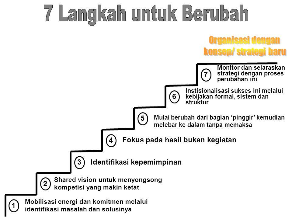 7 Langkah untuk Berubah Organisasi dengan konsep/ strategi baru 7 6 5