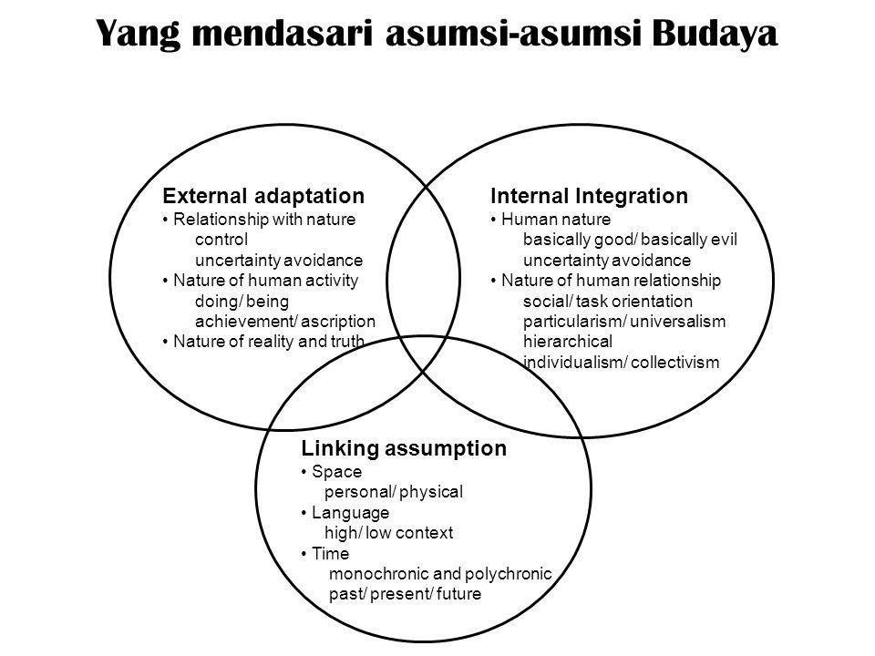 Yang mendasari asumsi-asumsi Budaya
